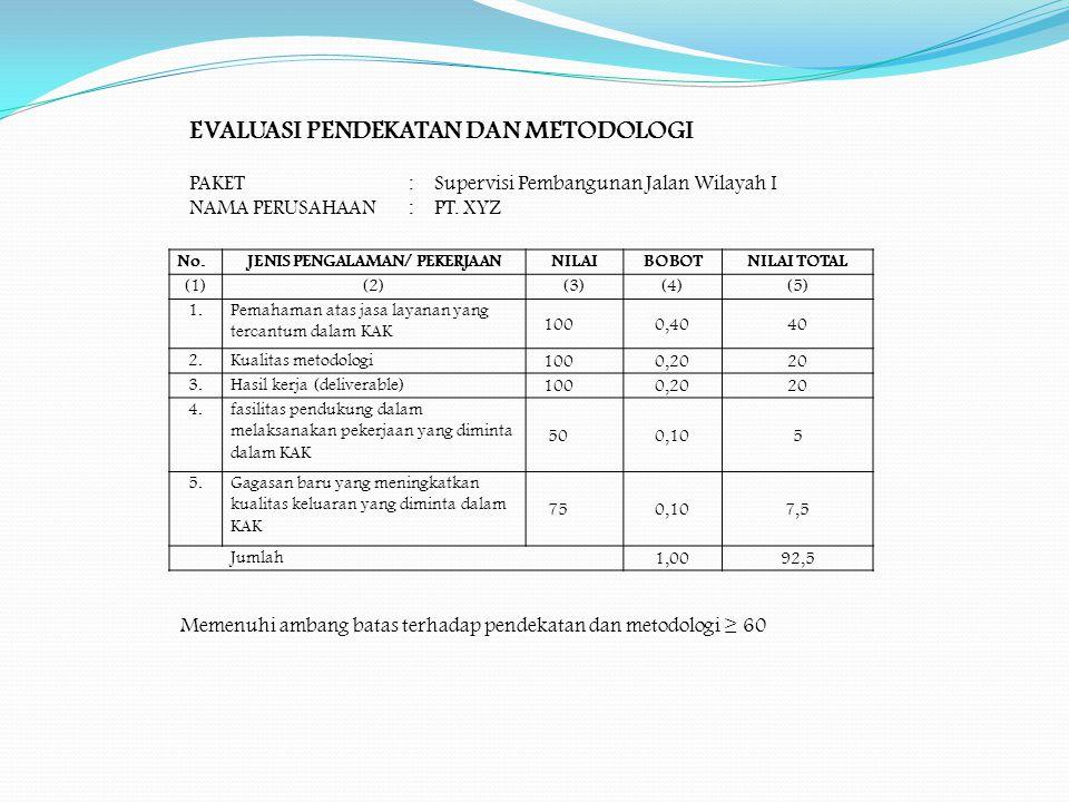 No.JENIS PENGALAMAN/ PEKERJAANNILAIBOBOTNILAI TOTAL (1)(2)(3)(4)(5) 1.Pemahaman atas jasa layanan yang tercantum dalam KAK 1000,4040 2.Kualitas metodo