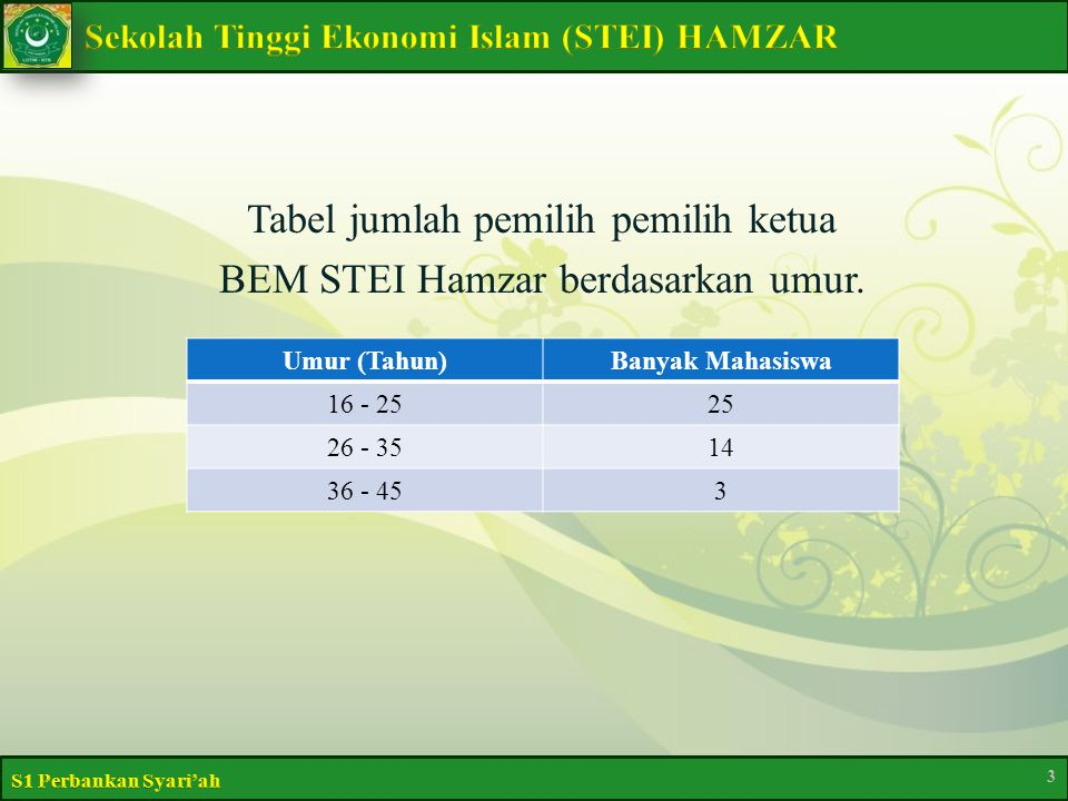 Tabel jumlah pemilih pemilih ketua BEM STEI Hamzar berdasarkan umur. 3 Umur (Tahun)Banyak Mahasiswa 16 - 2525 26 - 3514 36 - 453