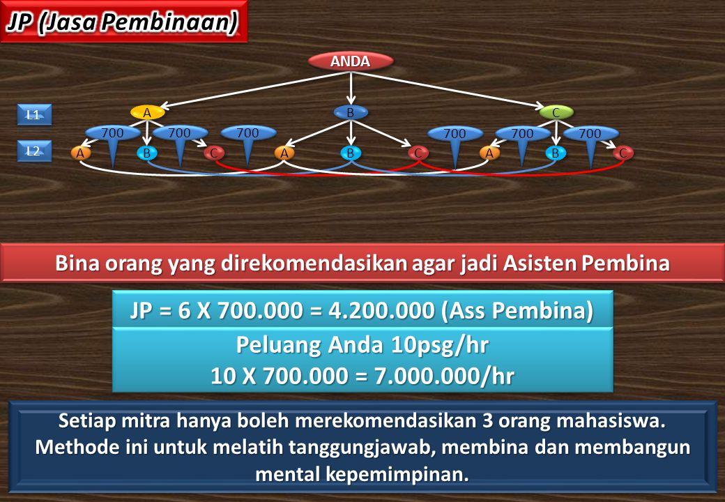 Bina orang yang direkomendasikan agar jadi Asisten Pembina C C B B A A A A C C B B A A B B C C B B A A C C ANDAANDA JP = 6 X 700.000 = 4.200.000 (Ass Pembina) Peluang Anda 10psg/hr 10 X 700.000 = 7.000.000/hr Peluang Anda 10psg/hr 10 X 700.000 = 7.000.000/hr 700 Setiap mitra hanya boleh merekomendasikan 3 orang mahasiswa.