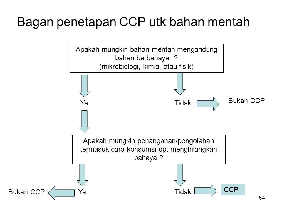 Bagan penetapan CCP utk bahan mentah Apakah mungkin bahan mentah mengandung bahan berbahaya ? (mikrobiologi, kimia, atau fisik) Ya Tidak Bukan CCP Apa