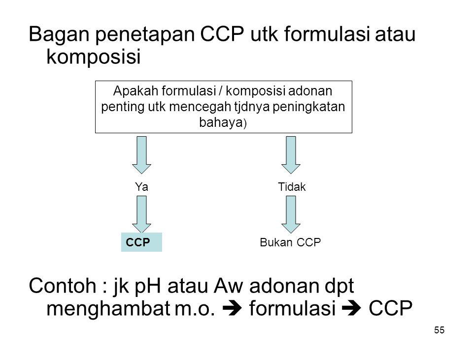 Bagan penetapan CCP utk formulasi atau komposisi Contoh : jk pH atau Aw adonan dpt menghambat m.o.  formulasi  CCP Apakah formulasi / komposisi adon