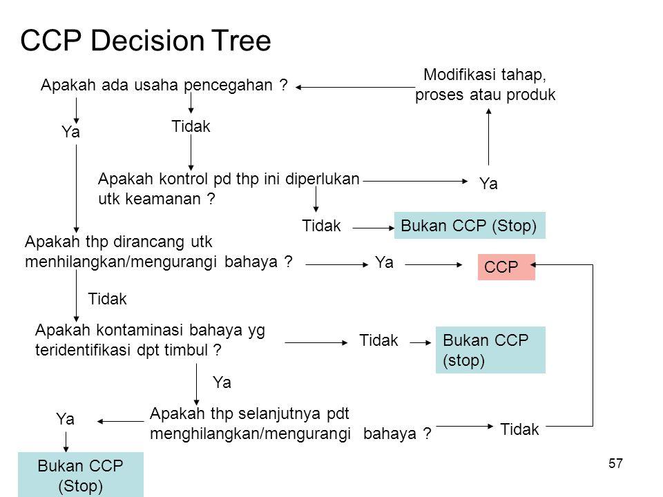 CCP Decision Tree Apakah ada usaha pencegahan ? Ya Tidak Apakah kontrol pd thp ini diperlukan utk keamanan ? Apakah thp dirancang utk menhilangkan/men