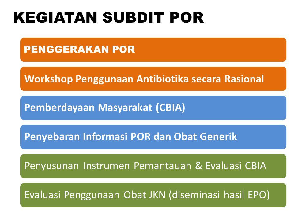 KEGIATAN SUBDIT POR PENGGERAKAN POR Workshop Penggunaan Antibiotika secara RasionalPemberdayaan Masyarakat (CBIA)Penyebaran Informasi POR dan Obat Gen