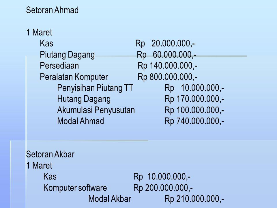 Contoh: Ahmad menginvestasikan ke persekutuannya dengan Akbar dalam sekutu pembuatan dan penjualan komputer khususnya software. Ahmad menyetor uang ke