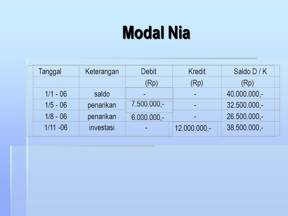 ad.4. Laba rugi dibagi menurut rasio modal rata-rata periode fiskal : Firma Zani membagi laba-rugi berdasarkan perbandingan saldo modal rata-rata peri