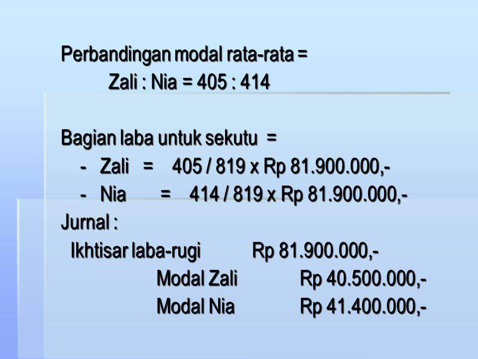 Pada tahun 1998 Firma Zani memperoleh laba sebesar Rp 81.900.000,- Perhitungan modal rata-rata : Nama Sekutu TanggalSaldoBulanJumlah Zali1/1 - 06Rp 30.000.0003Rp 90.000.000,- 1/4 - 06 33.000.0005 165.000.000,- 1/9 - 06 37.500.0004 150.000.000,- 12Rp 405.000.000 Nia1/1 - 06Rp 40.000.0004Rp 160.000.000,- 1/5 - 06 32.500.0003 97.500.000,- 1/8 - 06 26.500.0003 79.500.000,- 1/11 - 06 38.500.0002 77.000.000,- 12Rp 414.000.000