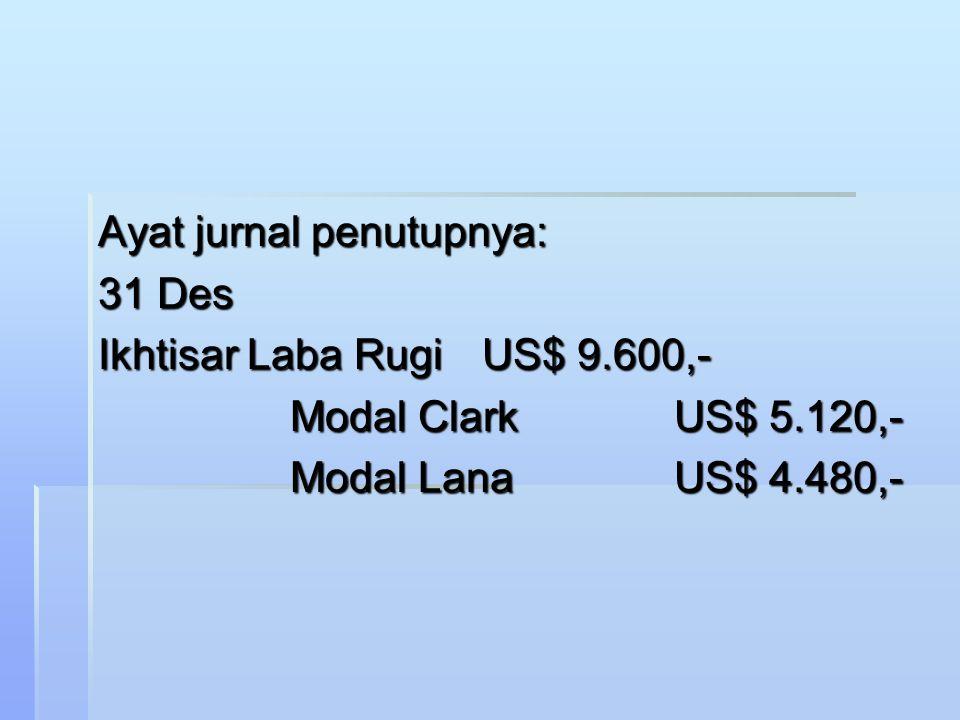 Perhitungan pembagian laba persekutuan Clark dan Lana keteranganClarkLanaTotal Total labaUS$ 9.600,- - Pembayaran gajiUS$ 4.300,-US$ 3.500 Total pemba
