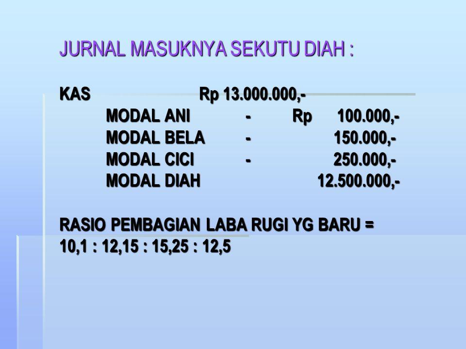 * METODE BONUS : TOTAL MODAL PERSEKUTUAN LAMA Rp 37.000.000,- SETORAN MODAL DIAH Rp 13.000.000,- TOTAL MODAL SEKUTU LAMA DAN SEKUTU BARU Rp 50.000.000,- KEPENTINGAN DIAH = 25% x Rp 50.000.000 = Rp 12.500.000,- SETORAN MODAL DIAH= Rp 13.000.000,- BONUS UNTUK SEKUTU LAMA= Rp 500.000,- * METODE BONUS : TOTAL MODAL PERSEKUTUAN LAMA Rp 37.000.000,- SETORAN MODAL DIAH Rp 13.000.000,- TOTAL MODAL SEKUTU LAMA DAN SEKUTU BARU Rp 50.000.000,- KEPENTINGAN DIAH = 25% x Rp 50.000.000 = Rp 12.500.000,- SETORAN MODAL DIAH= Rp 13.000.000,- BONUS UNTUK SEKUTU LAMA= Rp 500.000,-