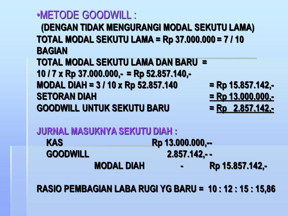METODE BONUS : TOTAL MODAL SETELAH DIAH MENYETORKAN UANGNYA = Rp 50.000.000,- KEPENTINGAN DIAH = 3 / 10 x Rp 50.000.000,- = Rp 15.000.000,- SETORAN DIAH= Rp 13.000.000,- BONUS UNTUK DIAH = Rp 2.000.000,- JURNAL MASUKNYA SEKUTU DIAH : KASRp 13.000.000,-- MODAL ANI 400.000,-- MODAL BELA 600.000,-- MODAL CICI 1.000.000,-- MODAL DIAH -Rp 15.000.000,- RASIO PEMBAGIAN LABA RUGI YG BARU = 9,6 : 11,4 : 14 : 15METODE BONUS : TOTAL MODAL SETELAH DIAH MENYETORKAN UANGNYA = Rp 50.000.000,- KEPENTINGAN DIAH = 3 / 10 x Rp 50.000.000,- = Rp 15.000.000,- SETORAN DIAH= Rp 13.000.000,- BONUS UNTUK DIAH = Rp 2.000.000,- JURNAL MASUKNYA SEKUTU DIAH : KASRp 13.000.000,-- MODAL ANI 400.000,-- MODAL BELA 600.000,-- MODAL CICI 1.000.000,-- MODAL DIAH -Rp 15.000.000,- RASIO PEMBAGIAN LABA RUGI YG BARU = 9,6 : 11,4 : 14 : 15