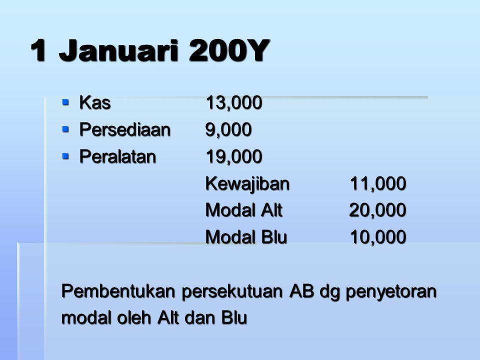 Contoh: Ahmad menginvestasikan ke persekutuannya dengan Akbar dalam sekutu pembuatan dan penjualan komputer khususnya software.