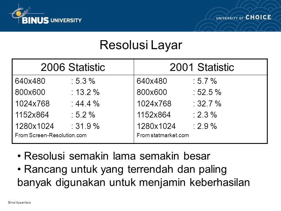 Bina Nusantara Resolusi Layar 2006 Statistic 2001 Statistic 640x480: 5.3 % 800x600: 13.2 % 1024x768: 44.4 % 1152x864: 5.2 % 1280x1024: 31.9 % From Screen-Resolution.com 640x480: 5.7 % 800x600: 52.5 % 1024x768: 32.7 % 1152x864: 2.3 % 1280x1024: 2.9 % From statmarket.com Resolusi semakin lama semakin besar Rancang untuk yang terrendah dan paling banyak digunakan untuk menjamin keberhasilan