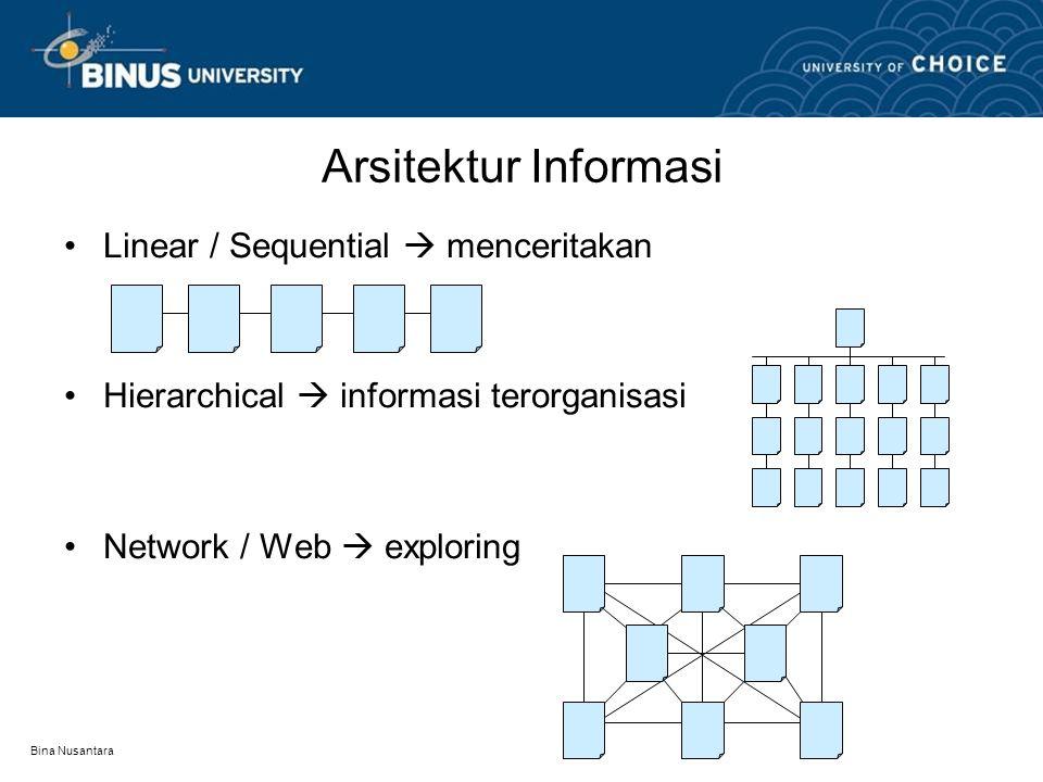 Bina Nusantara Arsitektur Informasi Linear / Sequential  menceritakan Hierarchical  informasi terorganisasi Network / Web  exploring