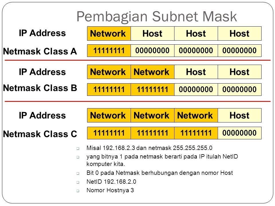 Pembagian Subnet Mask Netmask Class A Netmask Class C 1111111100000000 11111111 00000000 11111111 00000000  Misal 192.168.2.3 dan netmask 255.255.255