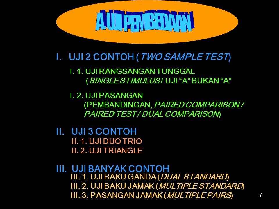 "7 I. UJI 2 CONTOH (TWO SAMPLE TEST) I. 1. UJI RANGSANGAN TUNGGAL (SINGLE STIMULUS / UJI ""A"" BUKAN ""A"" I. 2. UJI PASANGAN (PEMBANDINGAN, PAIRED COMPARI"