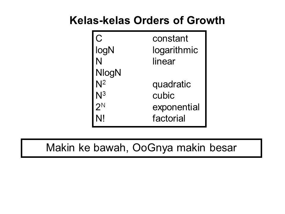 Kelas-kelas Orders of Growth Cconstant logNlogarithmic Nlinear NlogN N 2 quadratic N 3 cubic 2 N exponential N!factorial Makin ke bawah, OoGnya makin
