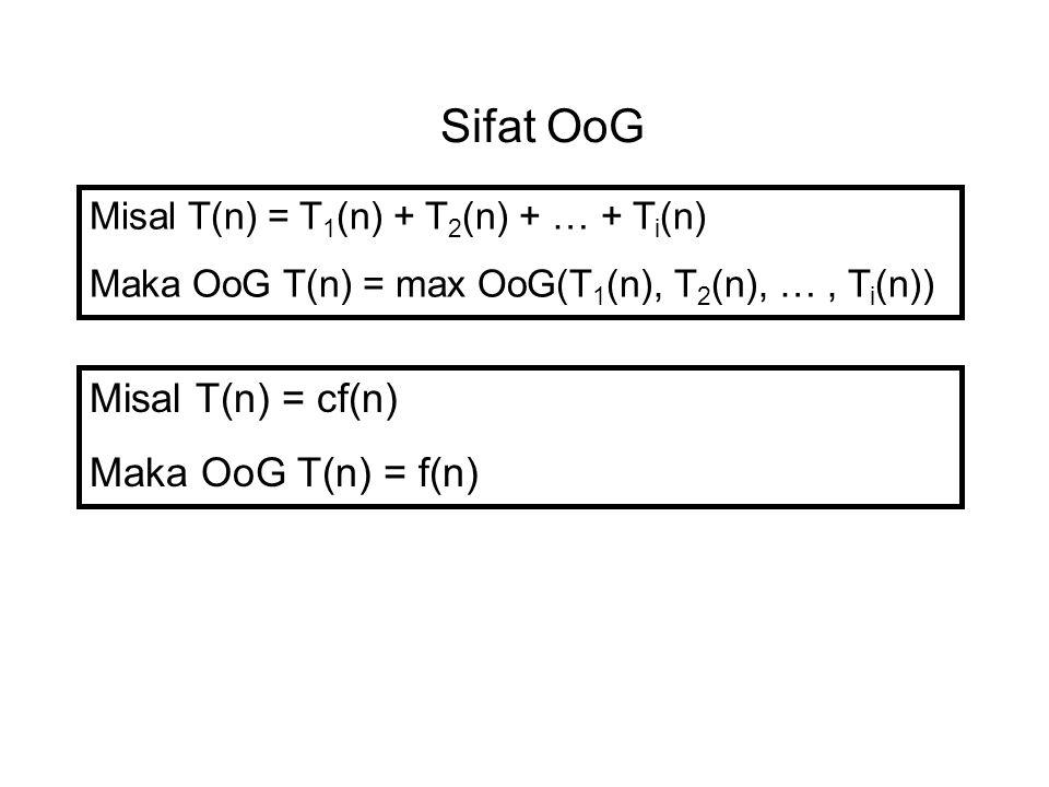 Sifat OoG Misal T(n) = T 1 (n) + T 2 (n) + … + T i (n) Maka OoG T(n) = max OoG(T 1 (n), T 2 (n), …, T i (n)) Misal T(n) = cf(n) Maka OoG T(n) = f(n)