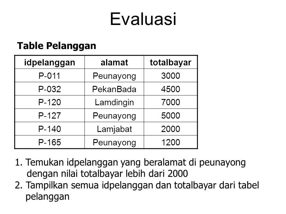 Evaluasi idpelangganalamattotalbayar P-011Peunayong3000 P-032PekanBada4500 P-120Lamdingin7000 P-127Peunayong5000 P-140Lamjabat2000 P-165Peunayong1200 Table Pelanggan 1.Temukan idpelanggan yang beralamat di peunayong dengan nilai totalbayar lebih dari 2000 2.