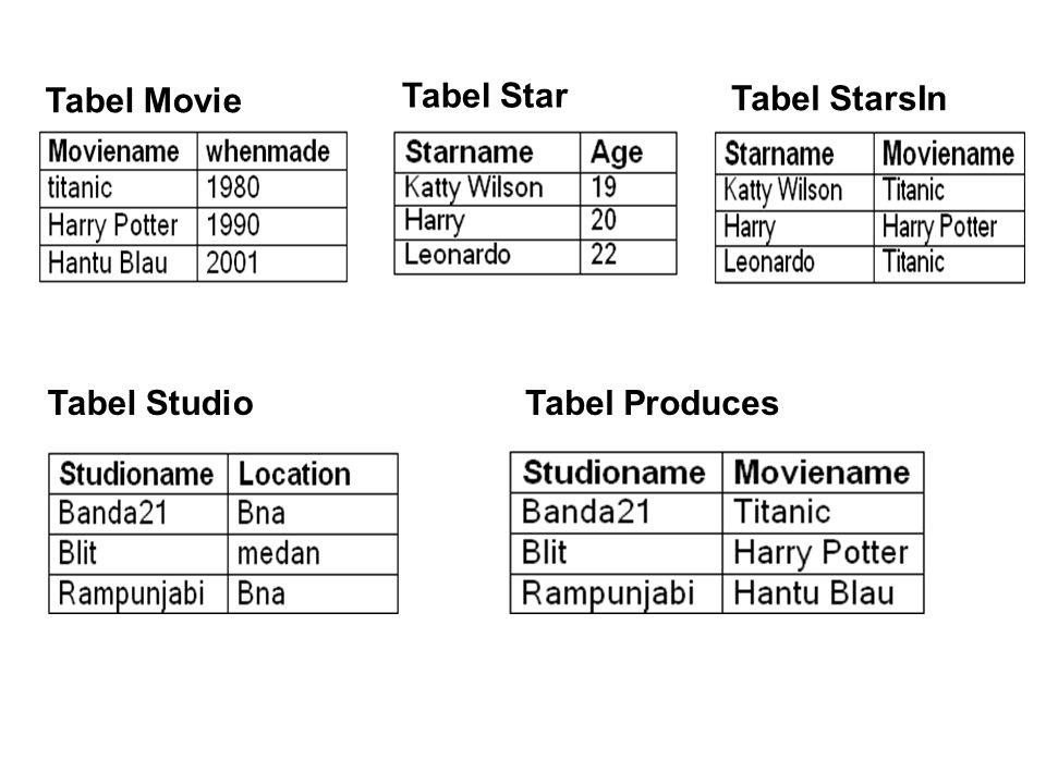 Tabel Movie Tabel Star Tabel StarsIn Tabel StudioTabel Produces