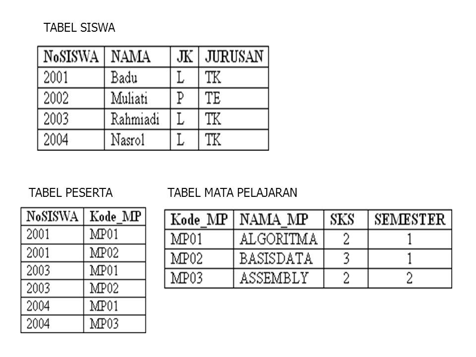16.Siapa saja nama siswa yang ada.17.NoSiswa mana saja yang terdaftar dalam matapelajaran.