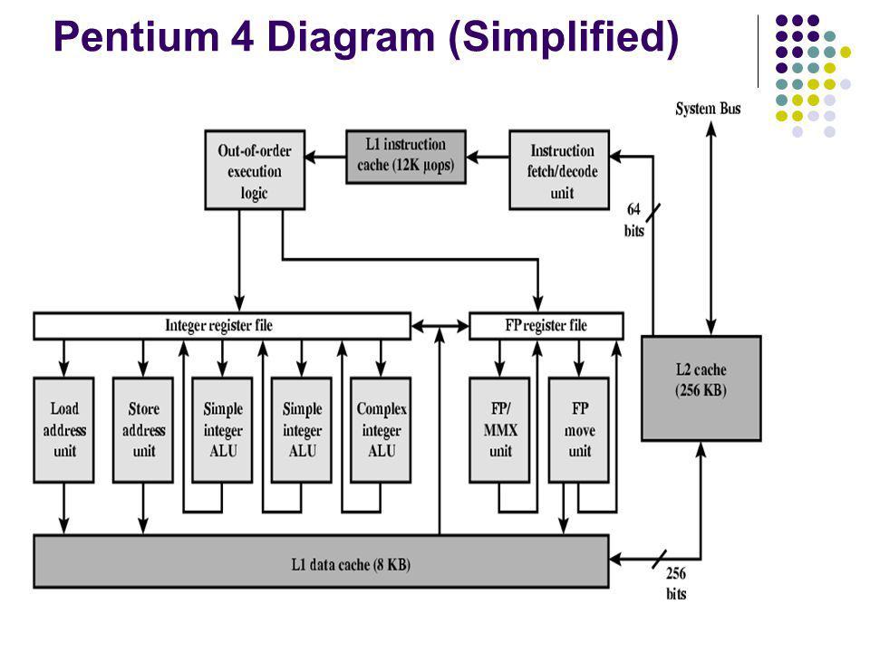 Pentium 4 Diagram (Simplified)