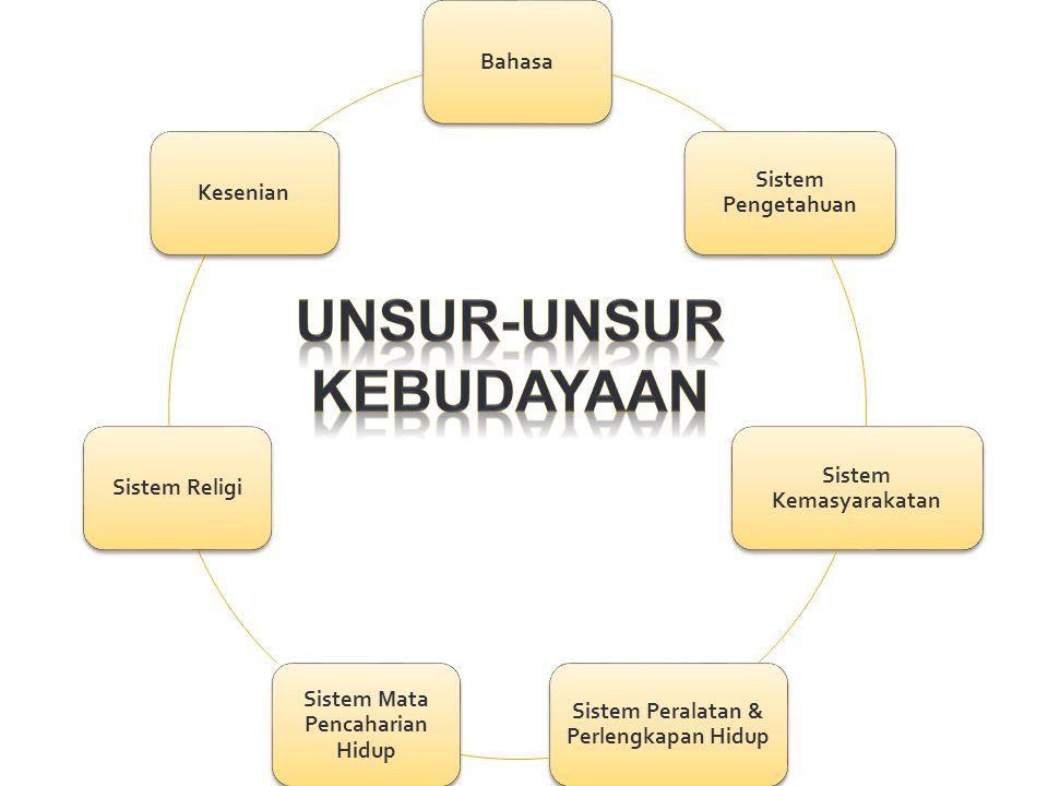 Bahasa Sistem Pengetahuan Sistem Kemasyarakatan Sistem Peralatan & Perlengkapan Hidup Sistem Mata Pencaharian Hidup Sistem ReligiKesenian