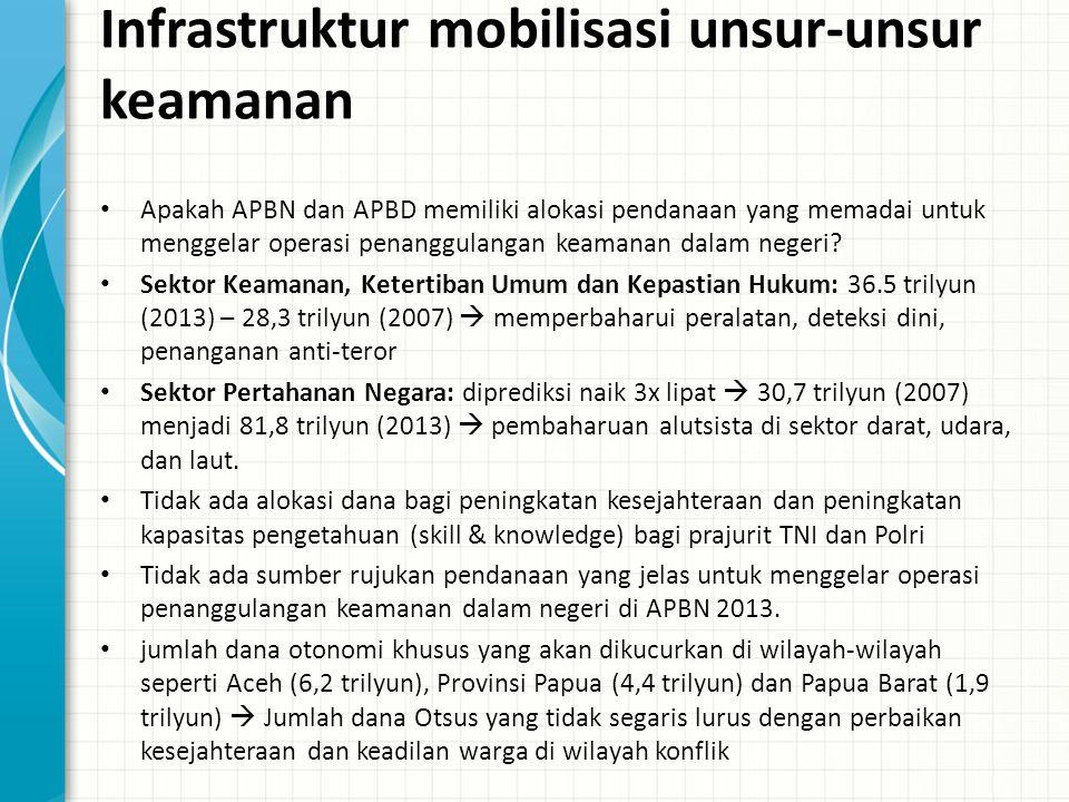 Data Empirik Penanganan Keamanan Dalam Negeri di Indonesia Timor Timur: Keppres Nomor 107 Tahun 1999 tentang Keadaan Darurat Militer di Daerah Provinsi Timor Timur  kekerasan warga sipil (referendum 1999), dukungan TNI ke kelompok-kelompok milisi, tidak ada akuntabilitas pelaku kejahatan dari hasil KKP Maluku: Penerapan status keadaan darurat sipil di Ambon sejak 27 Juni 2000, dukungan jenderal- jenderal militer dan polisi untuk pengiriman milisi laskar jihad ke wilayah konflik, ketiadaan mekanisme akuntabilitas Aceh: Inpres No 4/2001 tentang langkah-Langkah Komprehensif dalam Rangka Penyelesaian Masalah Aceh (Darurat Militer) & Inpres No 1/2004 tentang Pelaksanaan Operasi Terpadu dalam Keadaan Bahaya dengan Tingkatan Keadaan Darurat Sipil di Provinsi Nanggroe Aceh Darussalam (Darurat Sipil)  623 orang menjadi korban kasus pelanggaran HAM yang berat, seperti luka-luka, penghilangan paksa dan ditangkap.