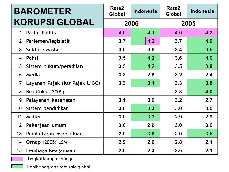 BAROMETER KORUPSI GLOBAL Rata2 Global Indonesia Rata2 Global Indonesia 20062005 1 Partai Politik 4.0 4.1 4.0 4.2 2 Parlemen/legislatif 3.7 4.2 3.7 4.0 3 Sektor swasta 3.6 3.4 3.5 4 Polisi 3.5 4.2 3.6 4.0 5 Sistem hukum/peradilan 3.5 4.2 3.5 3.8 6 Media 3.3 2.8 3.2 2.4 7 Layanan Pajak (Ktr Pajak & BC) 3.3 3.4 3.3 3.8 8 Bea Cukai (2005) 3.3 4.0 9 Pelayanan kesehatan 3.1 3.0 3.2 2.7 10 Sistem pendidikan 3.0 3.3 3.0 11 Militer 3.0 3.3 2.9 12 Pekerjaan umum 3.0 2.9 3.0 13 Pendaftaran & perijinan 2.9 3.6 2.9 3.5 14 Ornop (2005: LSM) 2.9 2.8 2.4 15 Lembaga Keagamaan 2.8 2.3 2.6 2.1 Tingkat korupsi tertinggi Lebih tinggi dari rata-rata global