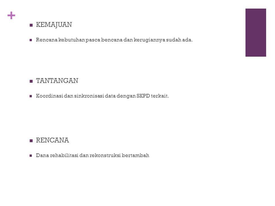 + TANTANGAN Koordinasi dan sinkronisasi data dengan SKPD terkait.