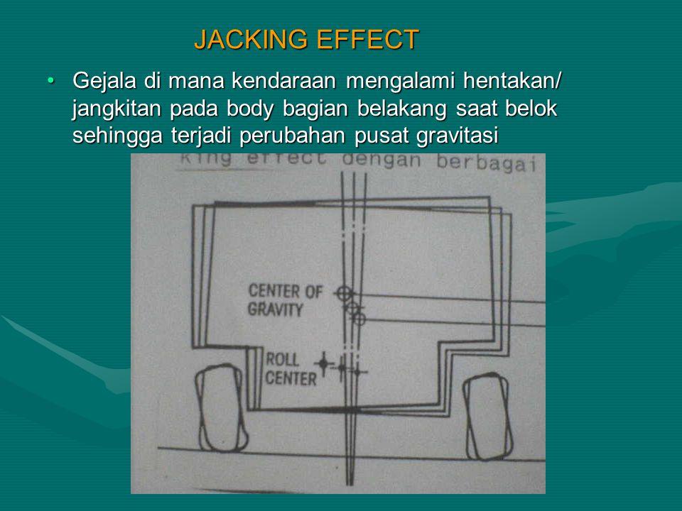 JACKING EFFECT Gejala di mana kendaraan mengalami hentakan/ jangkitan pada body bagian belakang saat belok sehingga terjadi perubahan pusat gravitasiG