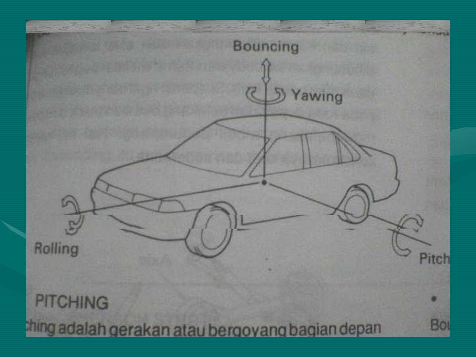 PITCHING Mobil bergoyang bag.depan dan belakang secara bergantianMobil bergoyang bag.depan dan belakang secara bergantian