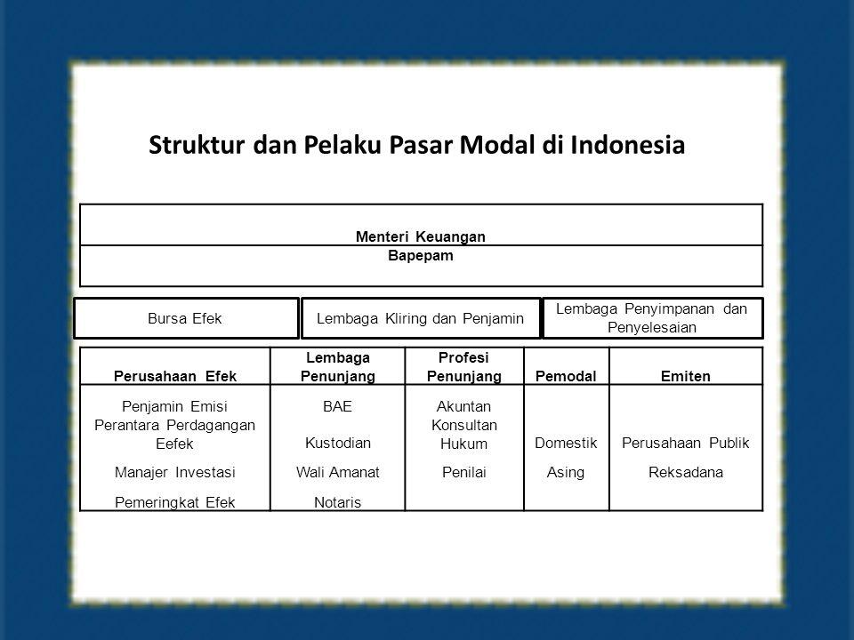 Struktur dan Pelaku Pasar Modal di Indonesia Menteri Keuangan Bapepam Perusahaan Efek Lembaga Penunjang Profesi PenunjangPemodalEmiten Penjamin EmisiBAEAkuntan Perantara Perdagangan EefekKustodian Konsultan HukumDomestikPerusahaan Publik Manajer InvestasiWali AmanatPenilaiAsingReksadana Pemeringkat EfekNotaris Bursa EfekLembaga Kliring dan Penjamin Lembaga Penyimpanan dan Penyelesaian