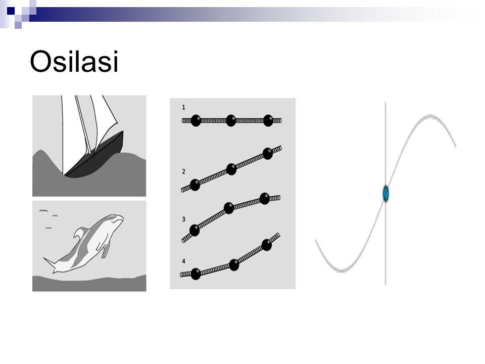 Osilasi Harmonis Sederhana: Benda pada pegas vertikal Benda 4 kg digantung pada sebuah pegas dengan k = 400 N/m.