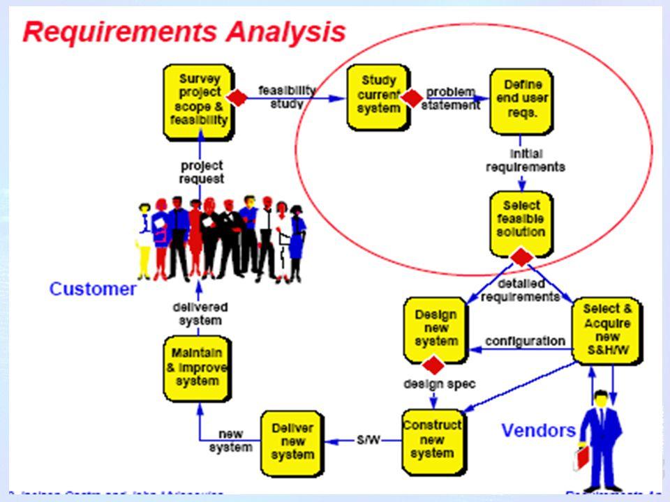 Requirements didefinisikan : menilai secara seksama kebutuhan- kebutuhan yg harus dipenuhi oleh sebuah sistem…….