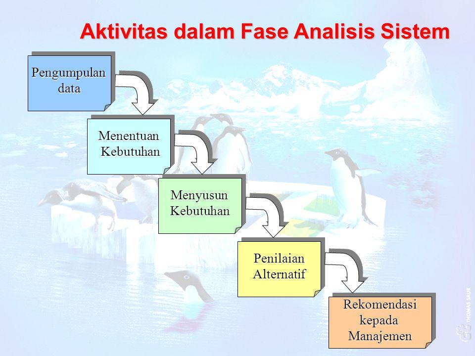 Aktivitas dalam Fase Analisis Sistem Menentuan Kebutuhan KebutuhanMenentuan MenyusunKebutuhanMenyusunKebutuhan PenilaianAlternatifPenilaianAlternatif