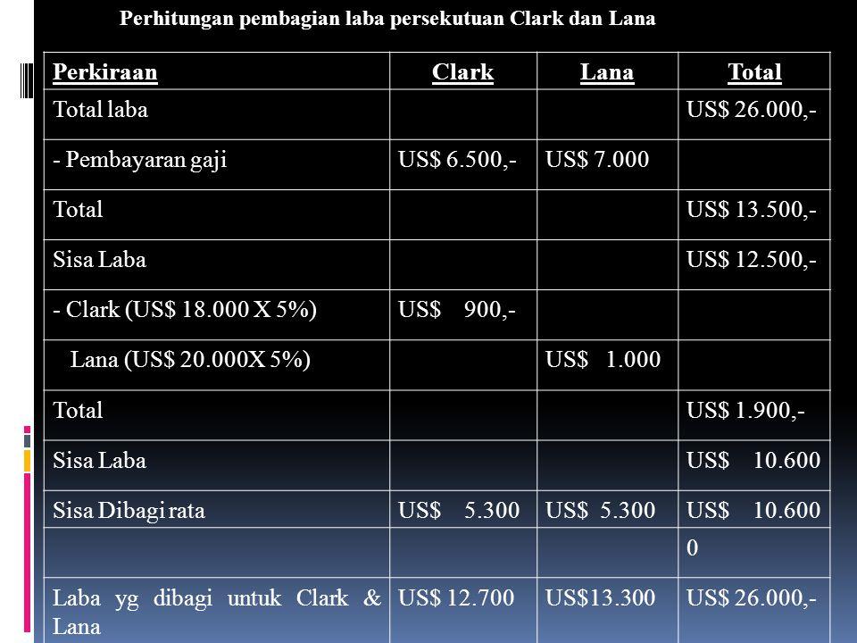 Contoh: Clark dan Lana membentuk sekutu untuk eksplorasi minyak. Dengan modal masing-masing sebesar US$ 18.000 dan US$ 20.000. Berdasarkan penjanjian