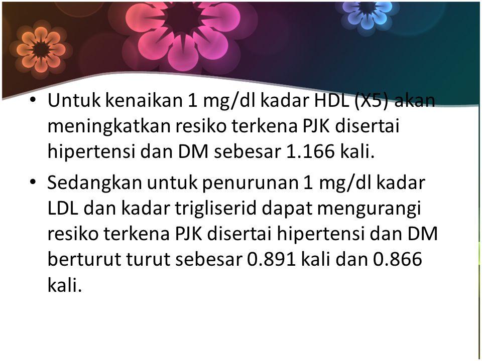 Untuk kenaikan 1 mg/dl kadar HDL (X5) akan meningkatkan resiko terkena PJK disertai hipertensi dan DM sebesar 1.166 kali. Sedangkan untuk penurunan 1