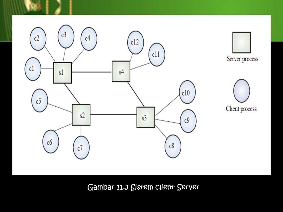 Gambar 11.3 Sistem client Server