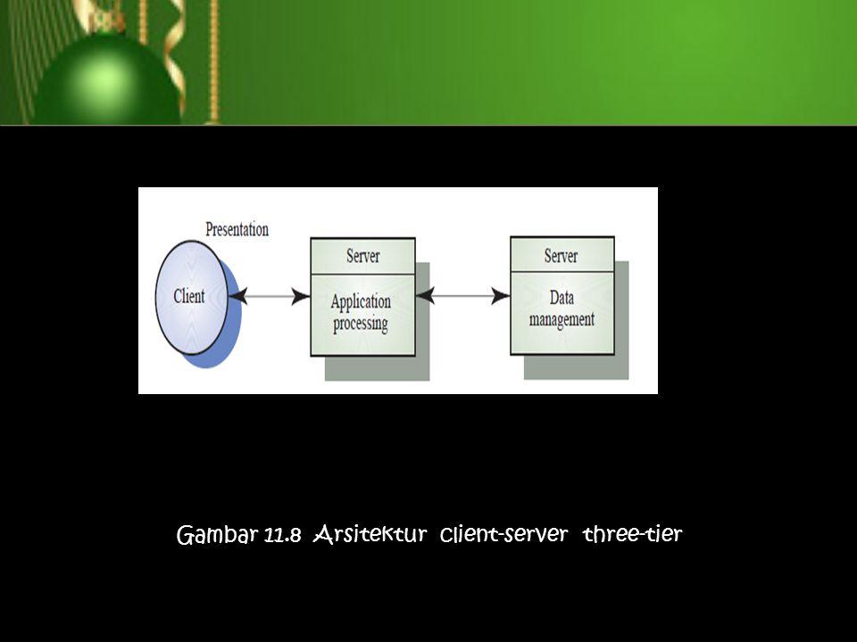 Gambar 11.8 Arsitektur client-server three-tier
