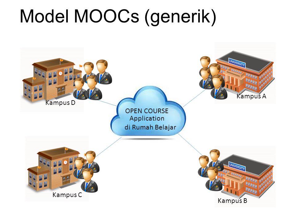 MOOCs membutuhkan: Syarat dan Ketentuan Kebijakan terkait Konsorsium (MoU antar PT dan Program Studi) Kesepakatan mata kuliah yang akan dibuka Bahan Ajar (Open Content) Sistem/mekanisme belajar Infrastruktur dan aplikasi Peran Pustekkom