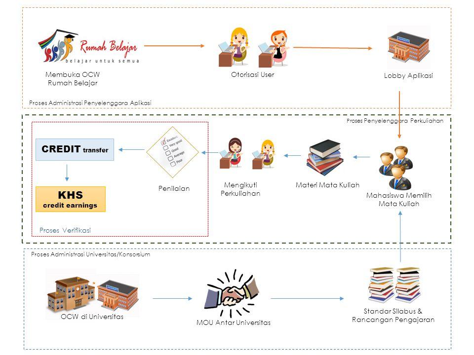OCW di Universitas MOU Antar Universitas Standar Silabus & Rancangan Pengajaran Proses Administrasi Universitas/Konsorsium Otorisasi User Membuka OCW