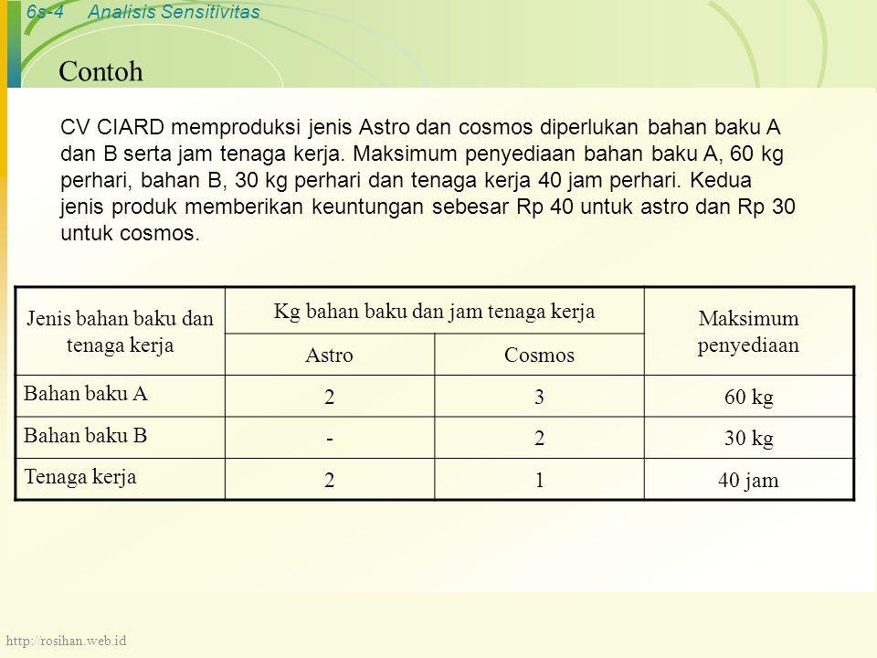 6s-4Analisis Sensitivitas Contoh CV CIARD memproduksi jenis Astro dan cosmos diperlukan bahan baku A dan B serta jam tenaga kerja.