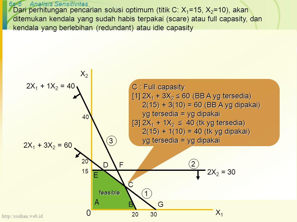 6s-6Analisis Sensitivitas Dari perhitungan pencarian solusi optimum (titik C: X 1 =15, X 2 =10), akan ditemukan kendala yang sudah habis terpakai (scare) atau full capasity, dan kendala yang berlebihan (redundant) atau idle capasity C : Full capasity [1] 2X 1 + 3X 2 ≤ 60 (BB A yg tersedia) 2(15) + 3(10) = 60 (BB A yg dipakai) 2(15) + 3(10) = 60 (BB A yg dipakai) yg tersedia = yg dipakai yg tersedia = yg dipakai [3] 2X 1 + 1X 2 ≤ 40 (tk yg tersedia) 2(15) + 1(10) = 40 (tk yg dipakai) 2(15) + 1(10) = 40 (tk yg dipakai) yg tersedia = yg dipakai yg tersedia = yg dipakai B C 40 2X 1 + 3X 2 = 60 D A X2X2 X1X1 0 2X 2 = 30 15 E F 3020 G 2X 1 + 1X 2 = 40 1 3 2feasible http://rosihan.web.id