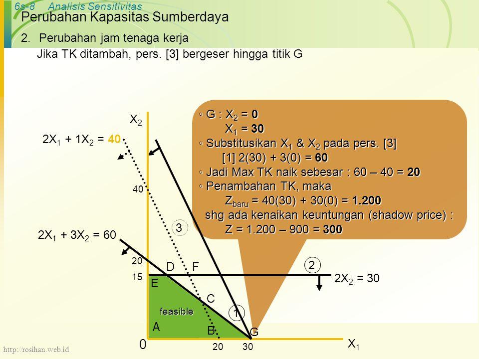 6s-8Analisis Sensitivitas Perubahan Kapasitas Sumberdaya ◦ G : X 2 = 0 X 1 = 30 X 1 = 30 ◦ Substitusikan X 1 & X 2 pada pers.