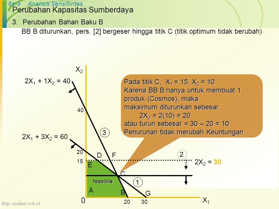 6s-9Analisis Sensitivitas Pada titik C, X 1 = 15, X 2 = 10 Karena BB B hanya untuk membuat 1 produk (Cosmos), maka maksimum diturunkan sebesar 2X 2 = 2(10) = 20 2X 2 = 2(10) = 20 atau turun sebesar = 30 – 20 = 10 Penurunan tidak merubah Keuntungan Perubahan Kapasitas Sumberdaya 3.Perubahan Bahan Baku B BB B diturunkan, pers.