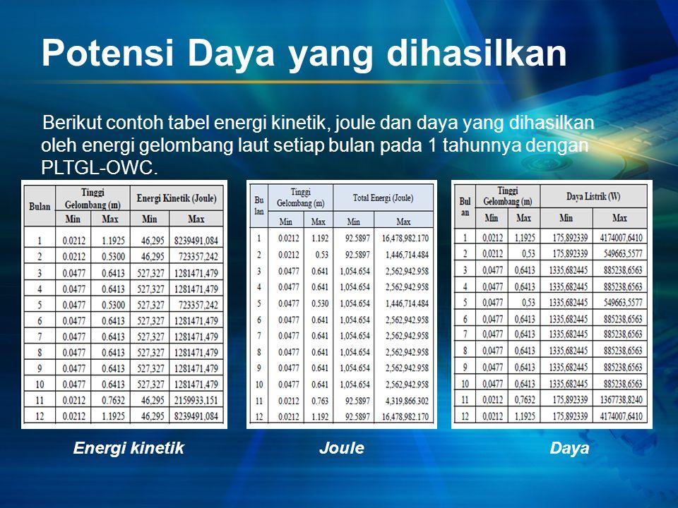 Potensi Daya yang dihasilkan Berikut contoh tabel energi kinetik, joule dan daya yang dihasilkan oleh energi gelombang laut setiap bulan pada 1 tahunnya dengan PLTGL-OWC.
