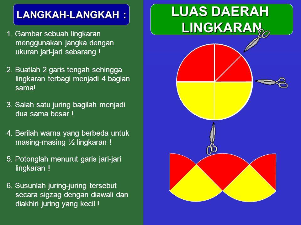  LUAS DAERAH LINGKARAN LANGKAH-LANGKAH : 1. Gambar sebuah lingkaran menggunakan jangka dengan ukuran jari-jari sebarang ! 2. Buatlah 2 garis tengah s