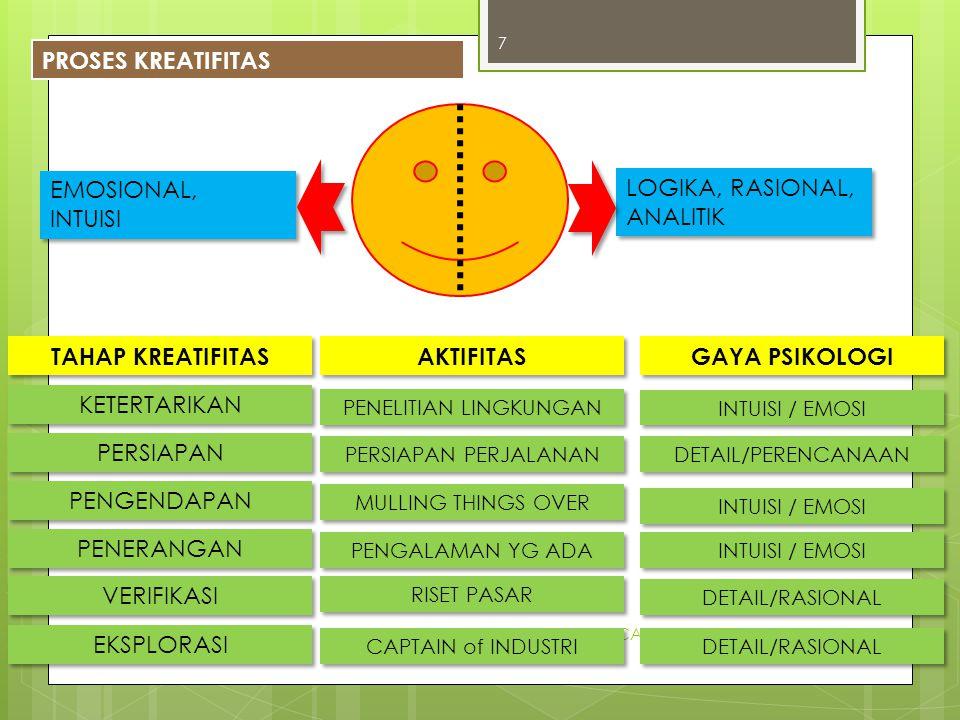 PERENCANAAN WILAYAH dan KOTA 8 HUBUNGAN KREATIFITAS - KEWIRAUSAHAAN 3.