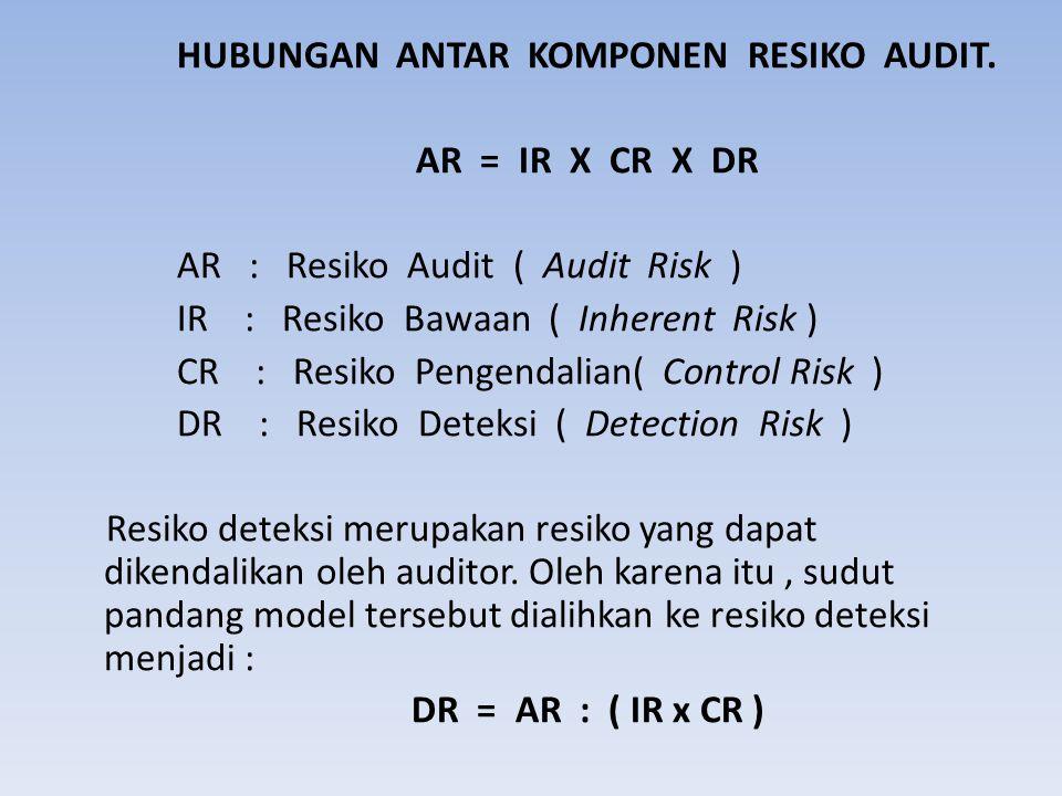 HUBUNGAN ANTAR KOMPONEN RESIKO AUDIT. AR = IR X CR X DR AR : Resiko Audit ( Audit Risk ) IR : Resiko Bawaan ( Inherent Risk ) CR : Resiko Pengendalian