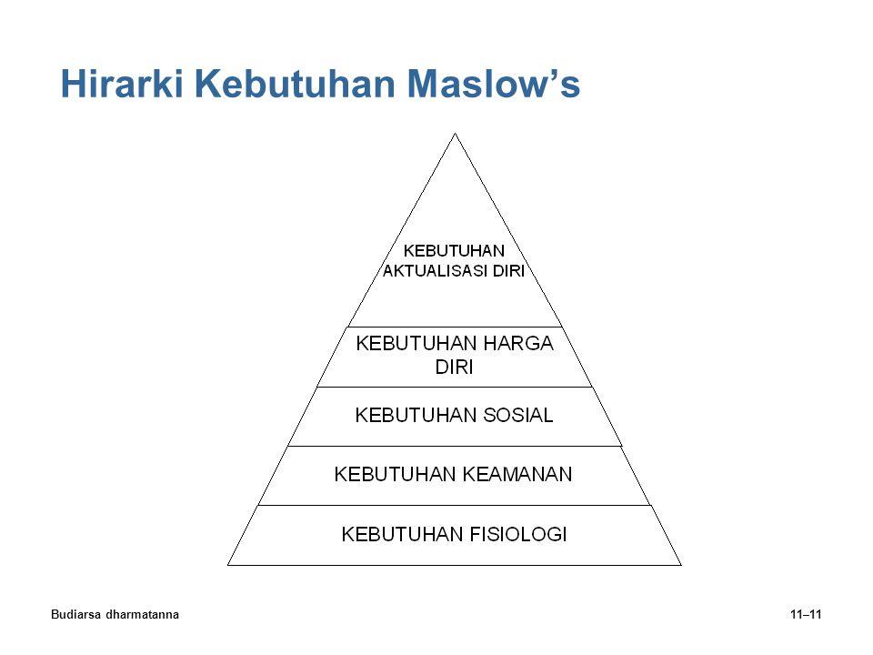 Budiarsa dharmatanna11–11 Hirarki Kebutuhan Maslow's