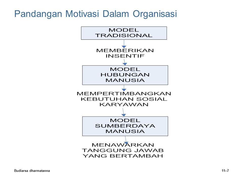Budiarsa dharmatanna11–7 Pandangan Motivasi Dalam Organisasi